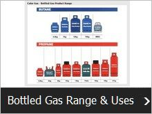 Bottled Gas Range & Uses